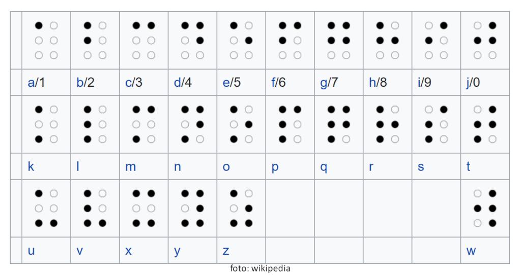 huruf braille menggunakan kombinasi titik timbul pada matriks 2 kolom dan 3 baris